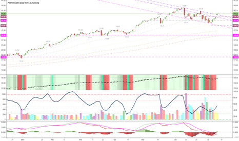 QQQ: broke away... I don't want to be long here but chart says higher