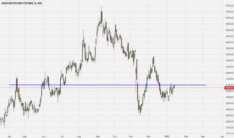 HEROMOTOCO: Heromotoco : Sellers are interested at 3100. Pullback?