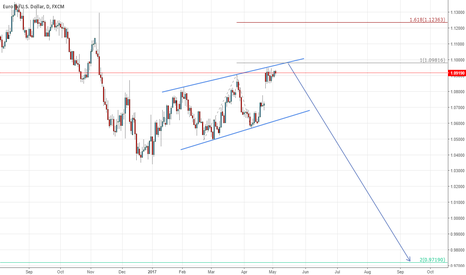 EURUSD: aim for 0.972
