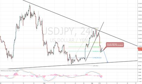 USDJPY: USD/JPY Update
