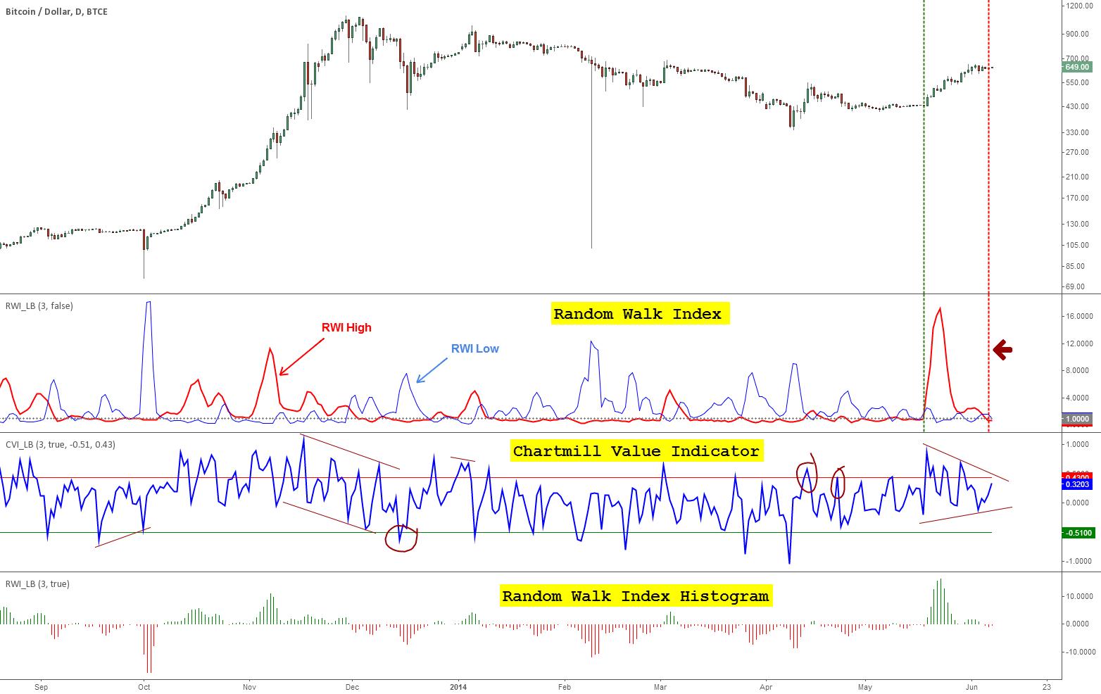 Indicators: Chartmill Value Indicator & Random Walk Index