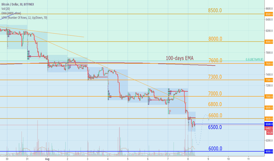 BTCUSD: Bitcoin Today: No ETF decision on August 10