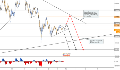 BTCUSD: Short Term Moves in BTC - 1H Chart