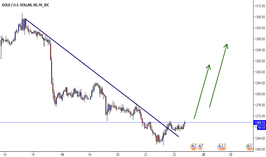XAUUSD: GOLD H1 Technical analysis