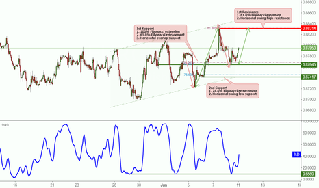 EURGBP: EURGBP bounced off its support, potential to rise further!