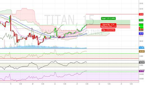 TITAN: TItan Long Breakout