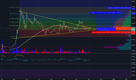 XRPUSD: A very conservative setup for ripple XRP