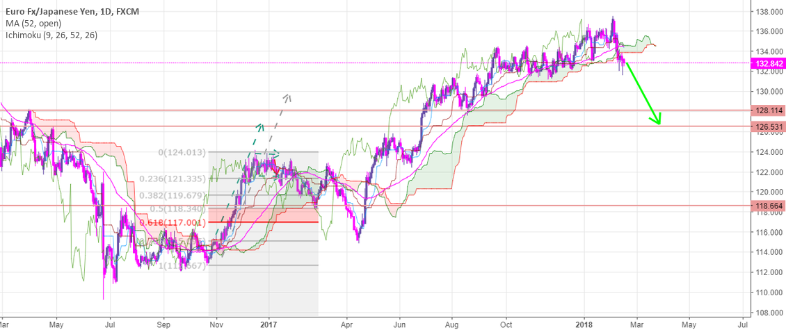 sell eurjpy now