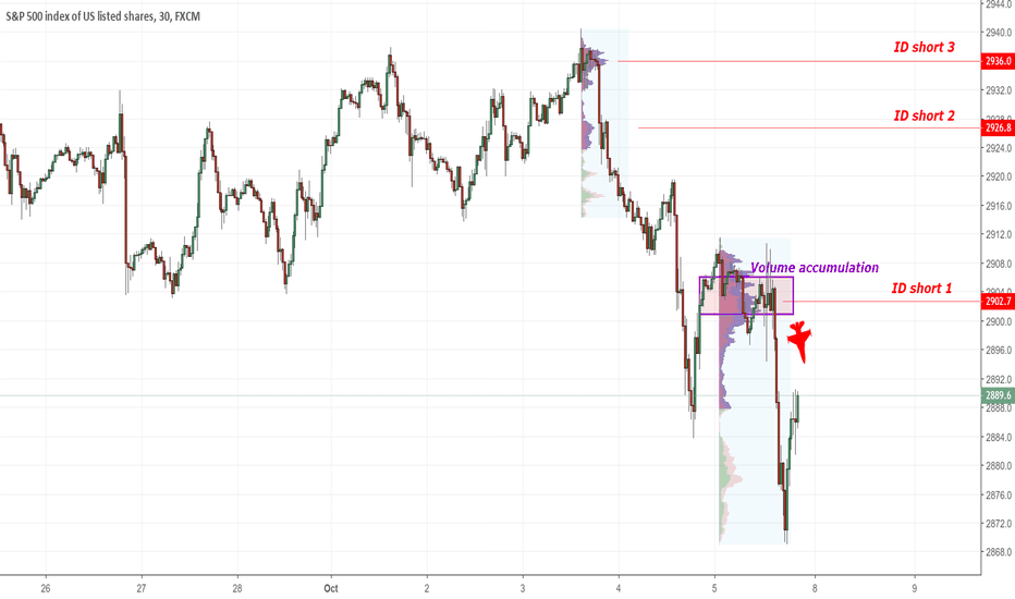 SPX500: SP 500 intraday short levels
