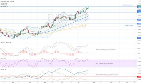 EURUSD: EURUSD Market Review