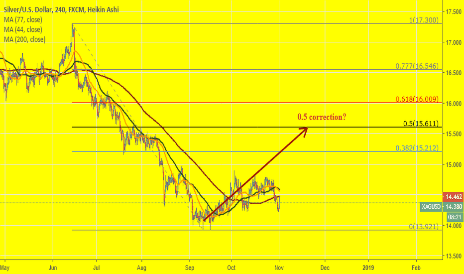 XAGUSD: XAGUSD: Is correction to Jun-Sept move possible? Why not?