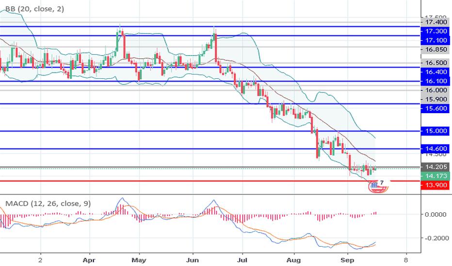 XAGUSD: XAG/USD: general analysis