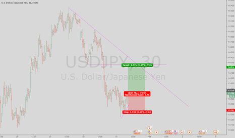 USDJPY: USDJPY: potential for a retrace