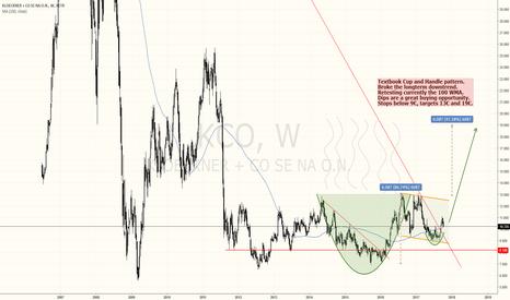 KCO: Weekly Cup and handle pattern on german MDAX stock KLOECKNER