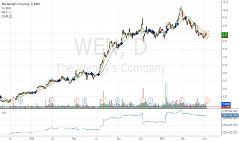 WEN: Bearish Seasonality Alert for WEN (The Wendy's Co)