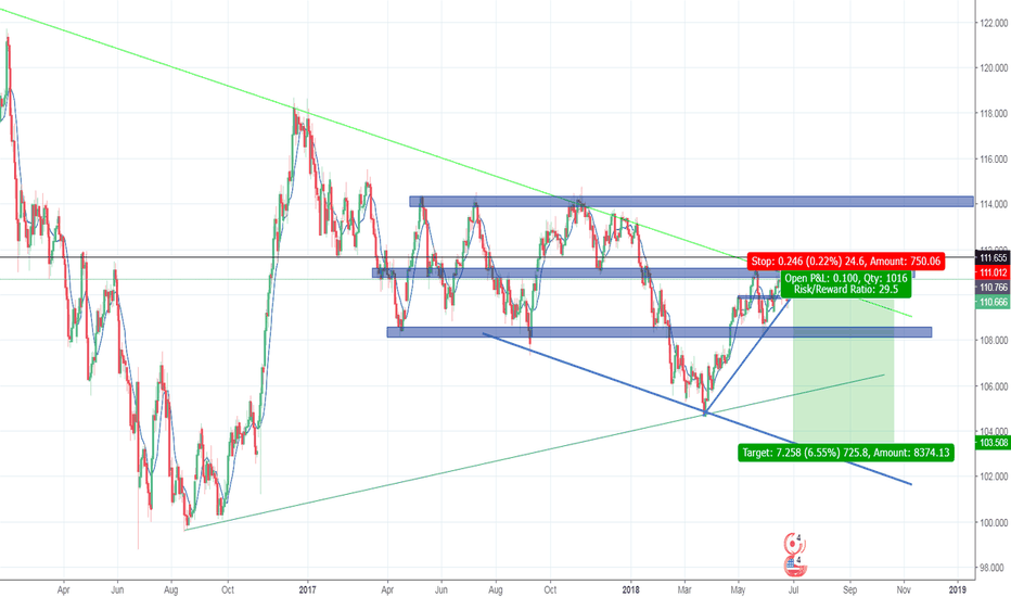 USDJPY: usdjpy finally ready to drop?