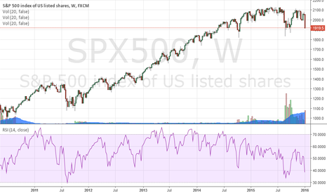 SPX500: Potential Reversal for Next Week on Global Stock Markets
