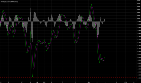 PGNX: MACD 45 min Chart . waaaay UP