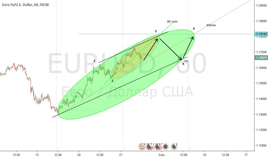 EURUSD: План по EUR/USD, H1. Предполагаемое продолжение роста!