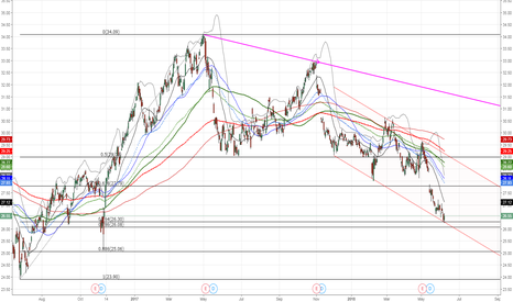 NAB: $NAB.AX has potential to bounce from here to upper end of chann