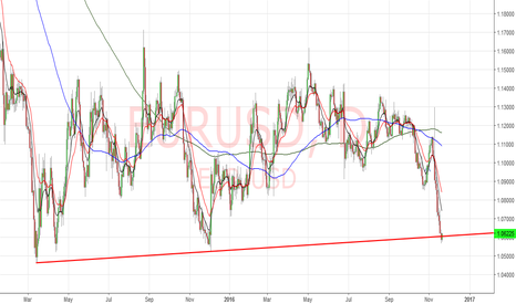 EURUSD: EURUSD . . . yes a big red trend line !!