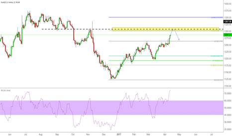 XAUUSD: Short at structure