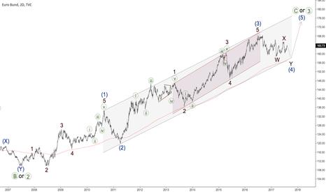 EUBUND: EURO BUND - bullish trend