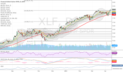 XLF: MACD Cross Up & VolStopBuy yesterday on volume over the fib.