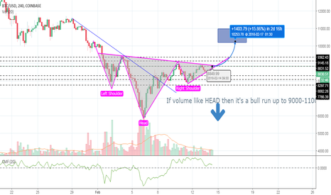 BTCUSD: Reverse Head and Shoulders Pattern