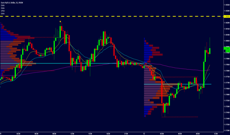 EURUSD: EUR/USD - INTRADAY SCALPING - SEE UPDATES SECTION