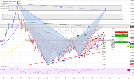 USDCAD: USDCAD - Pattern heatmap - DAILY