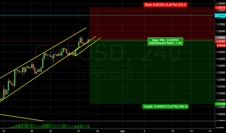 GBPUSD: looks nice swing trade..