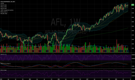 AFL: $AFL ready to come out of consolidation?