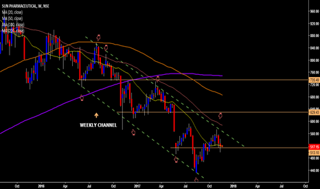 """SUNPHARMA: SUNPHARMA trading in a channel on """"WEEKLY"""" as well as """"DAILY"""""""