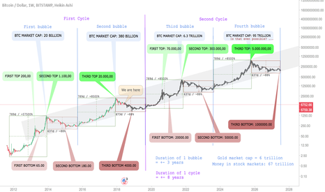 BTCUSD: Bitcoin Projection until 2028 (History-Based)
