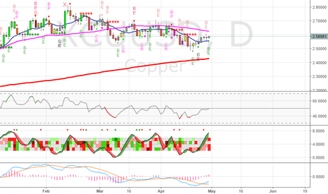 XCUUSD: Long on Copper - SL 2.5400