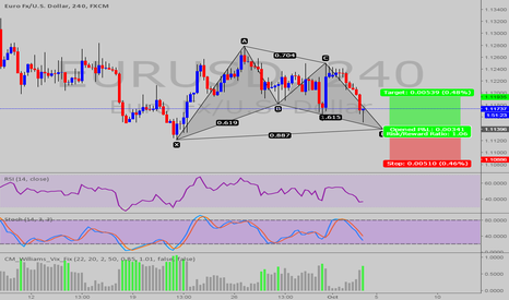 EURUSD: BAT PATTERN @ EUR/USD