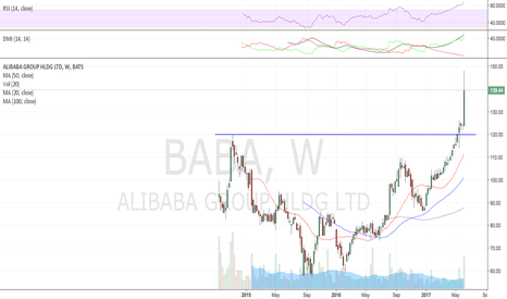 BABA: Big week last week, 126 support if it really starts to sell-off