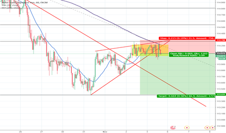 CHFJPY: SELL CHFJPY: Wedge break