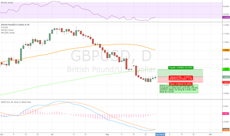 GBPUSD: GBPUSD turning around? Time for a long?