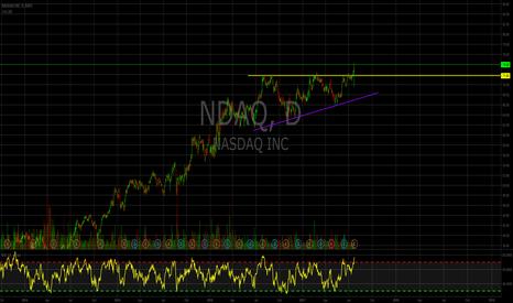 NDAQ: NDAQ moving higher