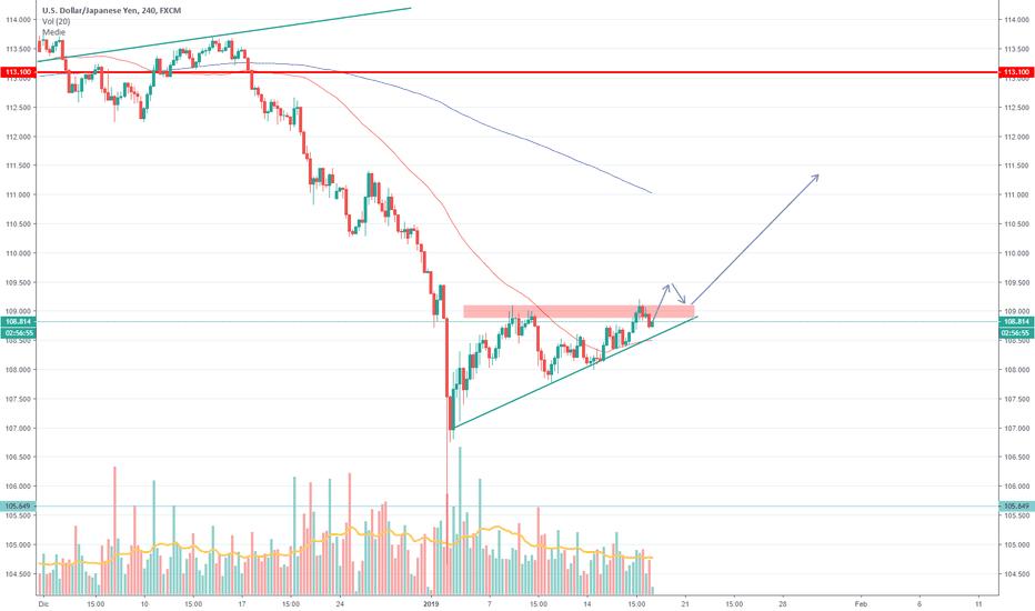 USDJPY: [USD-JPY] Formazione di un triangolo rialzista