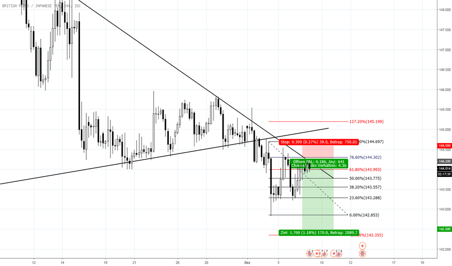 GBPJPY: G/J SELL