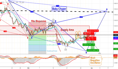 XAUUSD: XAU USD Outlook H4