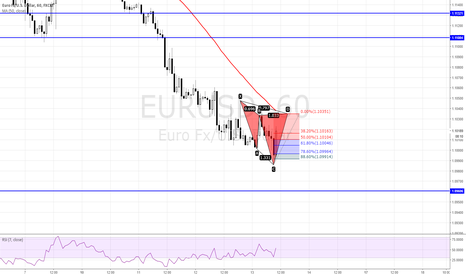 EURUSD: POTENTIAL BEARISH CYPHER PATTERN ON EURUSD