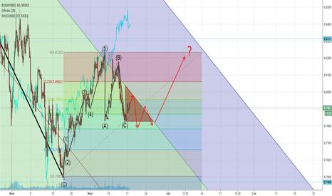 HYDR: РусГидро в треугольнике?