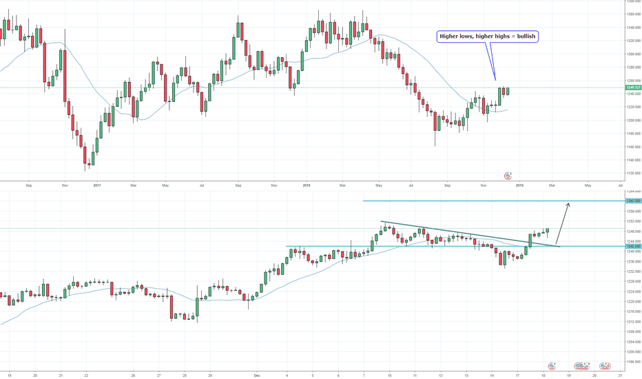 XAUUSD: Gold: making another run for it, wait for pullback