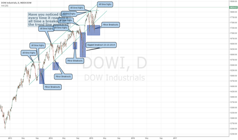DOWI: Thought on Wall Street