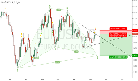 EURUSD: Short continuation trade set-up on emerging Gartley + Triangle