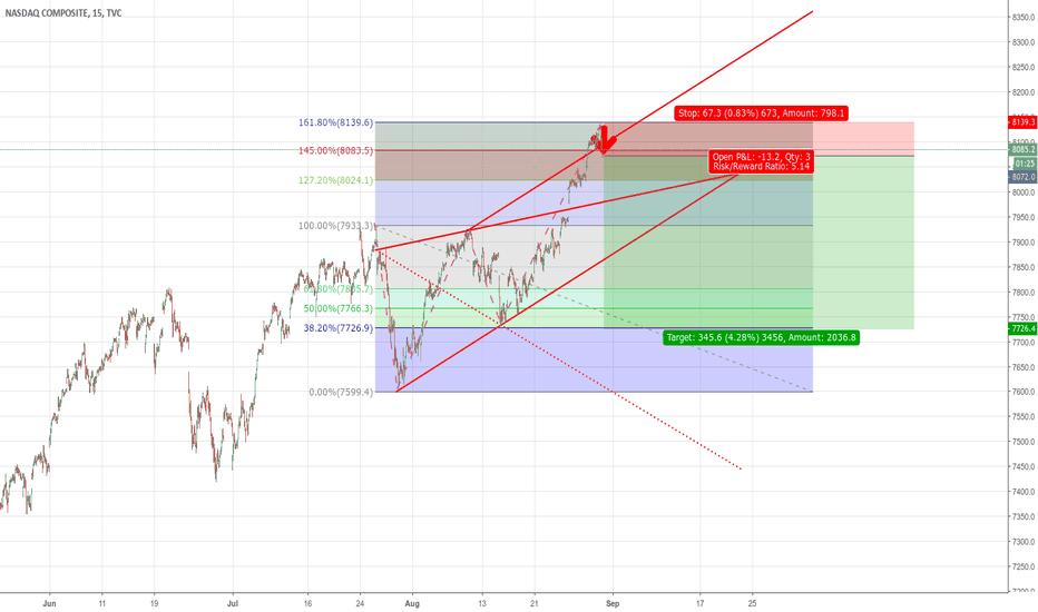 IXIC: Short NASDAQ WW